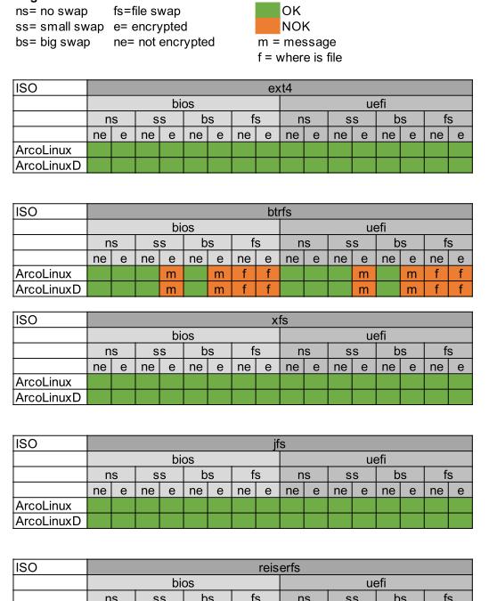 ArcoLinux Beta 21.03